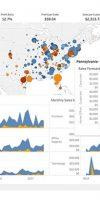 візуалізація даних